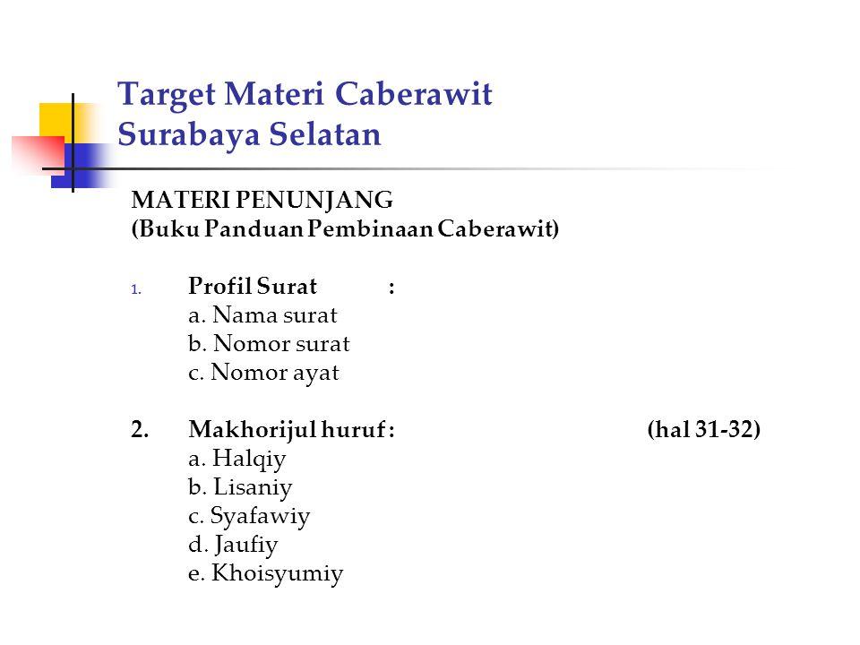 Target Materi Caberawit Surabaya Selatan MATERI PENUNJANG (Buku Panduan Pembinaan Caberawit) 1. Profil Surat : a. Nama surat b. Nomor surat c. Nomor a