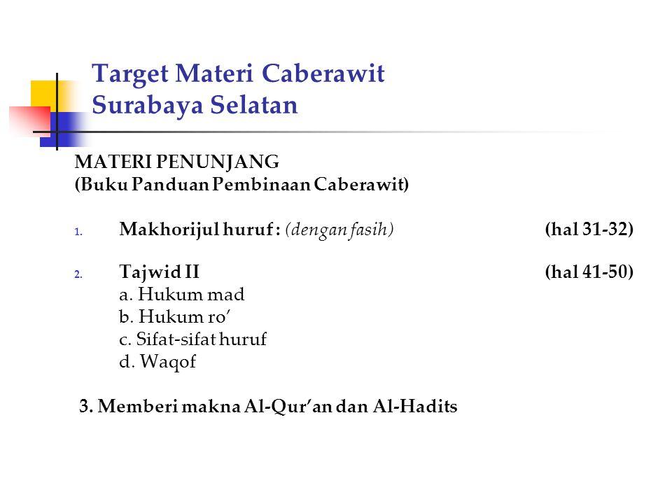 Target Materi Caberawit Surabaya Selatan MATERI PENUNJANG (Buku Panduan Pembinaan Caberawit) 1. Makhorijul huruf: (dengan fasih)(hal 31-32) 2. Tajwid