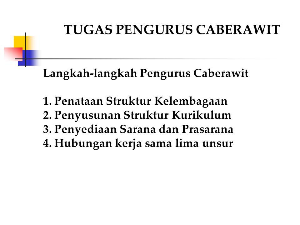 TUGAS PENGURUS CABERAWIT Langkah-langkah Pengurus Caberawit 1.Penataan Struktur Kelembagaan 2.Penyusunan Struktur Kurikulum 3.Penyediaan Sarana dan Pr