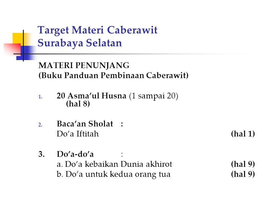 Target Materi Caberawit Surabaya Selatan MATERI PENUNJANG (Buku Panduan Pembinaan Caberawit) 1. 20 Asma'ul Husna (1 sampai 20) (hal 8) 2. Baca'an Shol