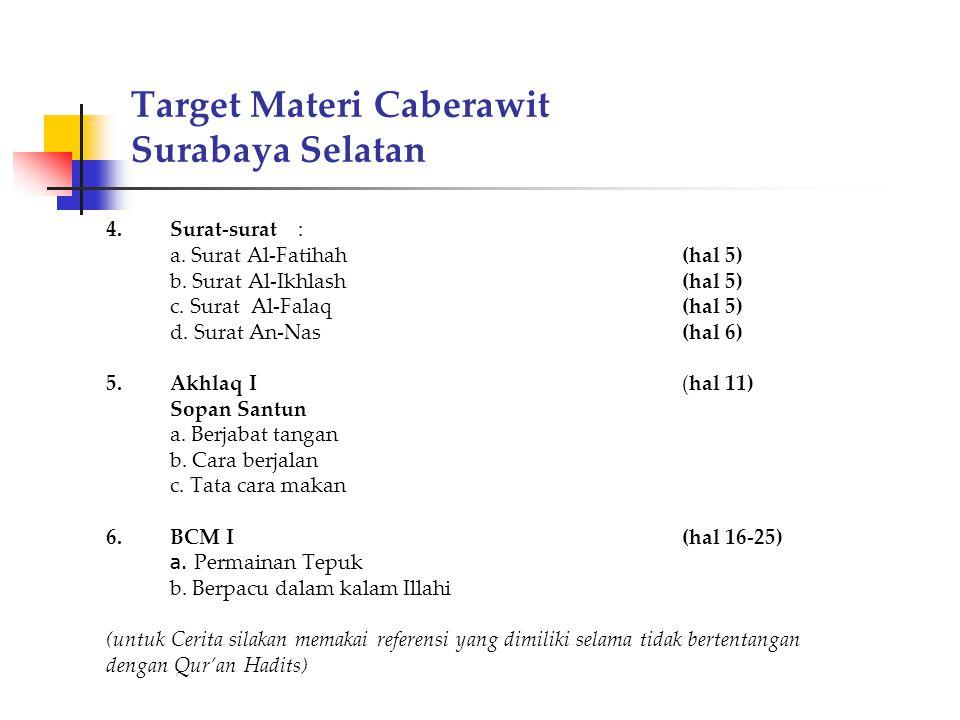 Target Materi Caberawit Surabaya Selatan 4.Surat-surat: a. Surat Al-Fatihah(hal 5) b. Surat Al-Ikhlash(hal 5) c. Surat Al-Falaq(hal 5) d. Surat An-Nas