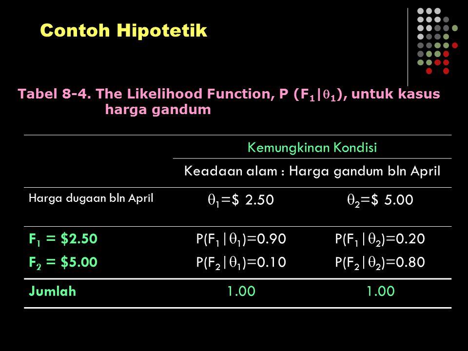 Kemungkinan Kondisi Keadaan alam : Harga gandum bln April Harga dugaan bln April  1 =$ 2.50  2 =$ 5.00 F 1 = $2.50 P(F 1 |  1 )=0.90P(F 1 |  2 )=0