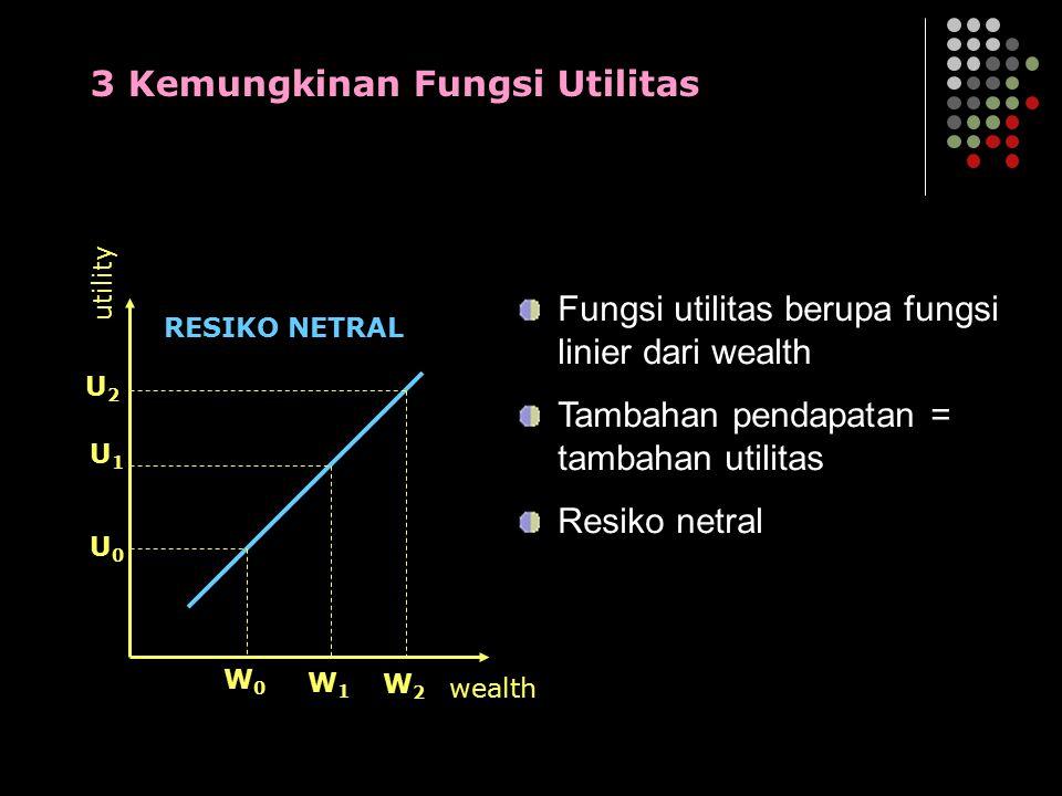 utility W0W0 W1W1 W2W2 U0U0 U1U1 U2U2 wealth RESIKO NETRAL 3 Kemungkinan Fungsi Utilitas Fungsi utilitas berupa fungsi linier dari wealth Tambahan pen