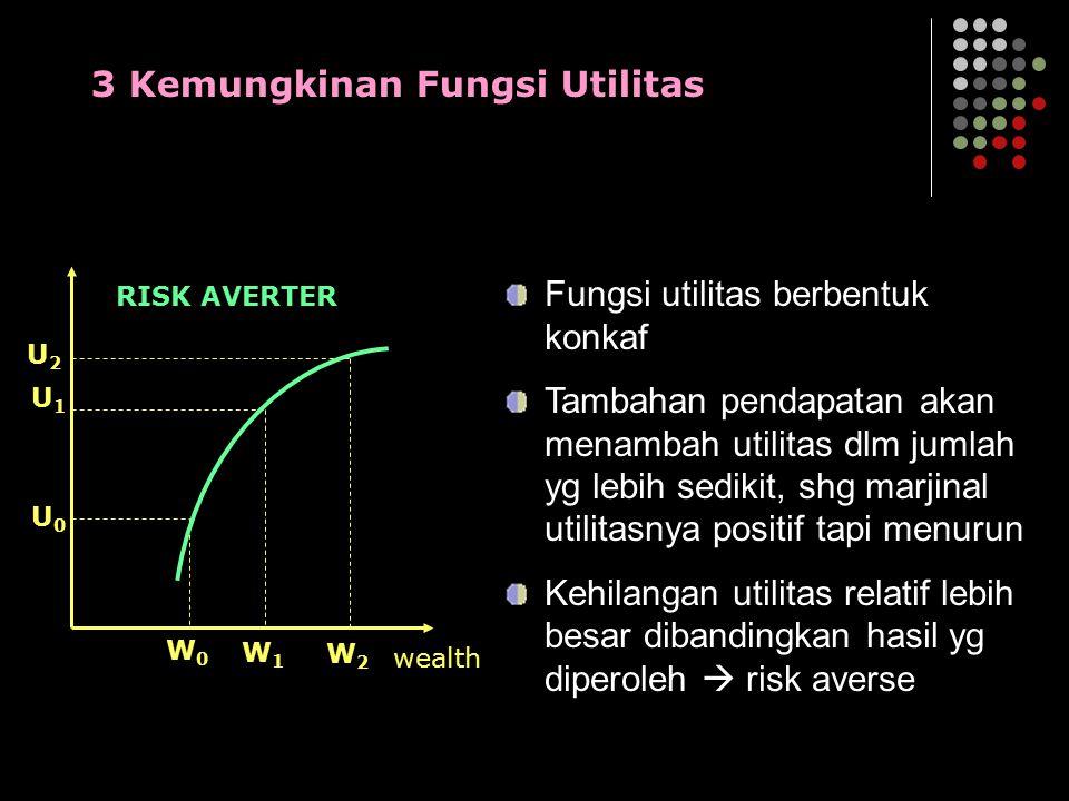 W0W0 W1W1 W2W2 U0U0 U1U1 U2U2 wealth RISK AVERTER Fungsi utilitas berbentuk konkaf Tambahan pendapatan akan menambah utilitas dlm jumlah yg lebih sedi