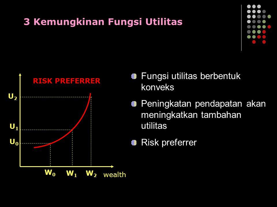 W0W0 W1W1 W2W2 U0U0 U1U1 U2U2 wealth RISK PREFERRER 3 Kemungkinan Fungsi Utilitas Fungsi utilitas berbentuk konveks Peningkatan pendapatan akan mening