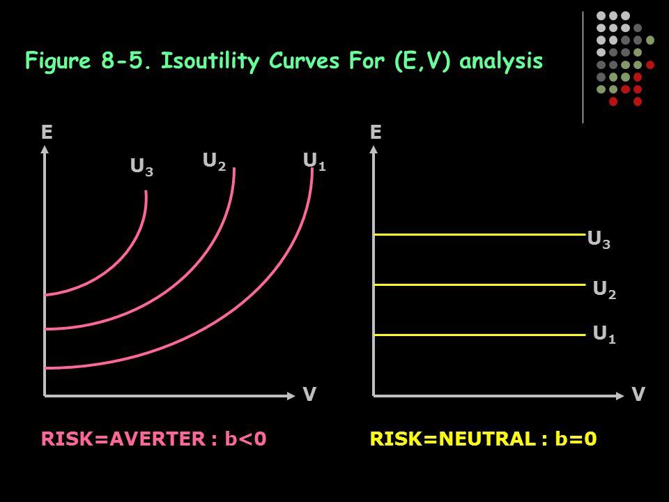 Figure 8-5. Isoutility Curves For (E,V) analysis U3U3 U2U2 U1U1 V E RISK=AVERTER : b<0 U3U3 U2U2 U1U1 V E RISK=NEUTRAL : b=0