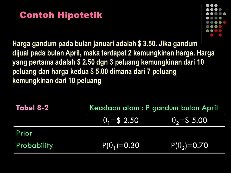 Contoh Hipotetik Tabel 8-3Keadaan alam : P gandum bulan April Kemungkinan tindakan  1 =$ 2.50  2 =$ 5.00 (a1)Menjual pd Januari 00 (a2)Menjual pd April -$1000$1500 Petani memiliki 1000 bushel gandum.