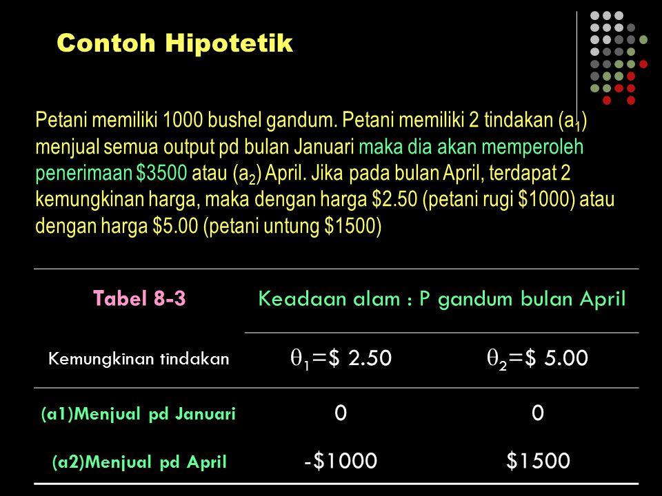 Contoh Hipotetik Tabel 8-3Keadaan alam : P gandum bulan April Kemungkinan tindakan  1 =$ 2.50  2 =$ 5.00 (a1)Menjual pd Januari 00 (a2)Menjual pd Ap
