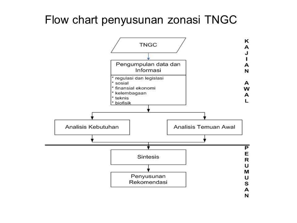 Flow Chart teknis