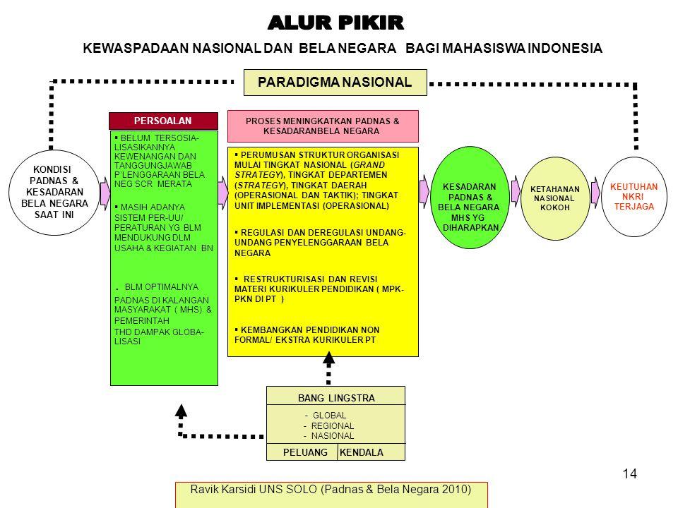 KEWASPADAAN NASIONAL DAN BELA NEGARA BAGI MAHASISWA INDONESIA PARADIGMA NASIONAL PROSES MENINGKATKAN PADNAS & KESADARANBELA NEGARA  PERUMUSAN STRUKTU