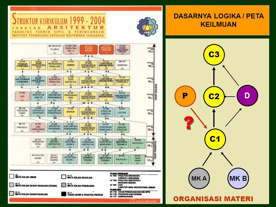 D C1 C2 C3 MK B MK A P DASARNYA LOGIKA / PETA KEILMUAN ORGANISASI MATERI