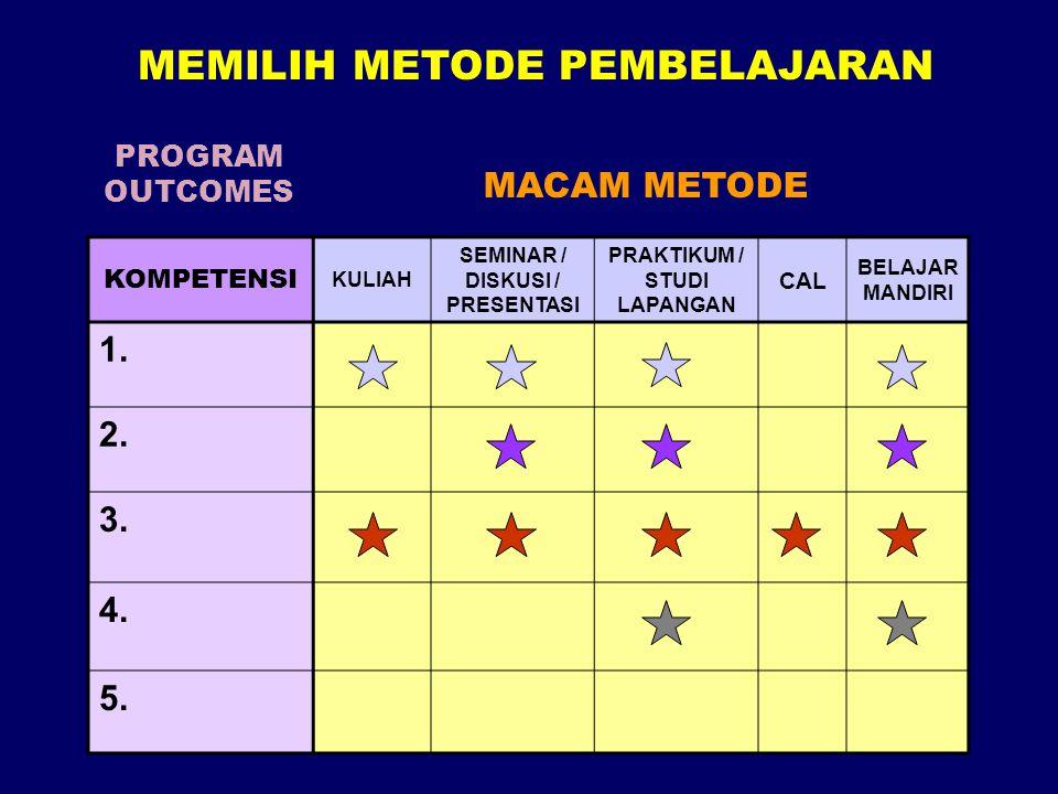 KOMPETENSI KULIAH SEMINAR / DISKUSI / PRESENTASI PRAKTIKUM / STUDI LAPANGAN CAL BELAJAR MANDIRI 1. 2. 3. 4. 5. PROGRAM OUTCOMES MACAM METODE MEMILIH M
