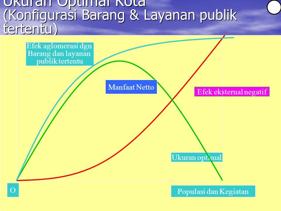 Ukuran Optimal Kota (Konfigurasi Barang & Layanan publik tertentu) Efek aglomerasi dgn Barang dan layanan publik tertentu Populasi dan Kegiatan Efek eksternal negatif Ukuran optimal O Manfaat Netto 2