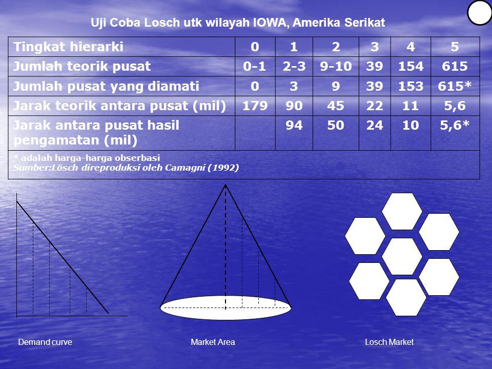 Tingkat hierarki012345 Jumlah teorik pusat0-12-39-1039154615 Jumlah pusat yang diamati03939153615* Jarak teorik antara pusat (mil)179904522115,6 Jarak antara pusat hasil pengamatan (mil) 945024105,6* * adalah harga-harga obserbasi Sumber:Lösch direproduksi oleh Camagni (1992) Demand curveLosch MarketMarket Area Uji Coba Losch utk wilayah IOWA, Amerika Serikat 16