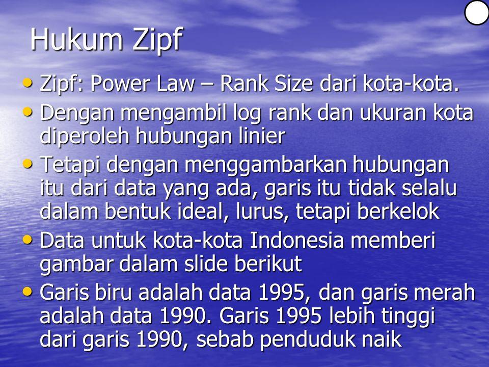 Hukum Zipf Zipf: Power Law – Rank Size dari kota-kota.