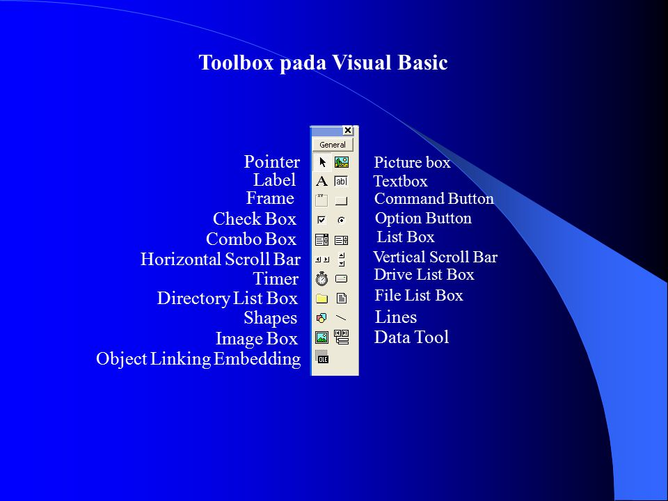Toolbox pada Visual Basic Picture box Textbox Command Button Option Button List Box Vertical Scroll Bar Drive List Box File List Box Lines Data Tool Pointer Label Frame Check Box Combo Box Horizontal Scroll Bar Timer Directory List Box Shapes Image Box Object Linking Embedding