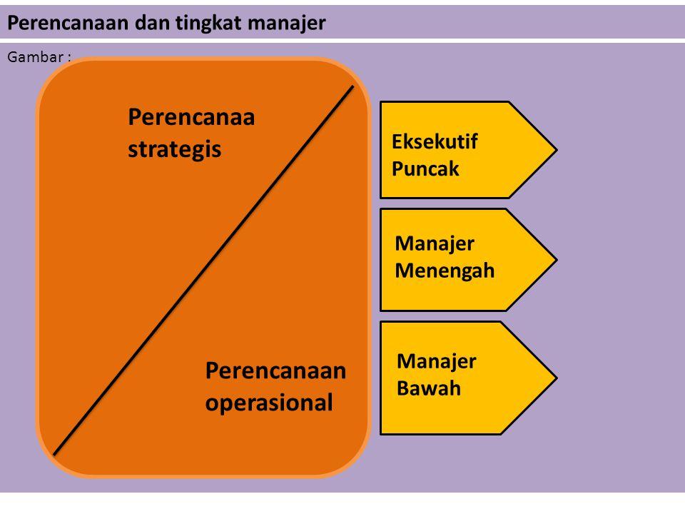 4. Perencanaan tetap (standing plans) Perencanaan tetap merupakan perencanaan yang digunakan untuk kegiatan yang terjadi berulang kali secara terus me