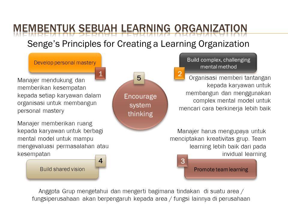 Senge's Principles for Creating a Learning Organization Develop personal mastery Build shared vision 4 4 5 5 Manajer mendukung dan memberikan kesempat