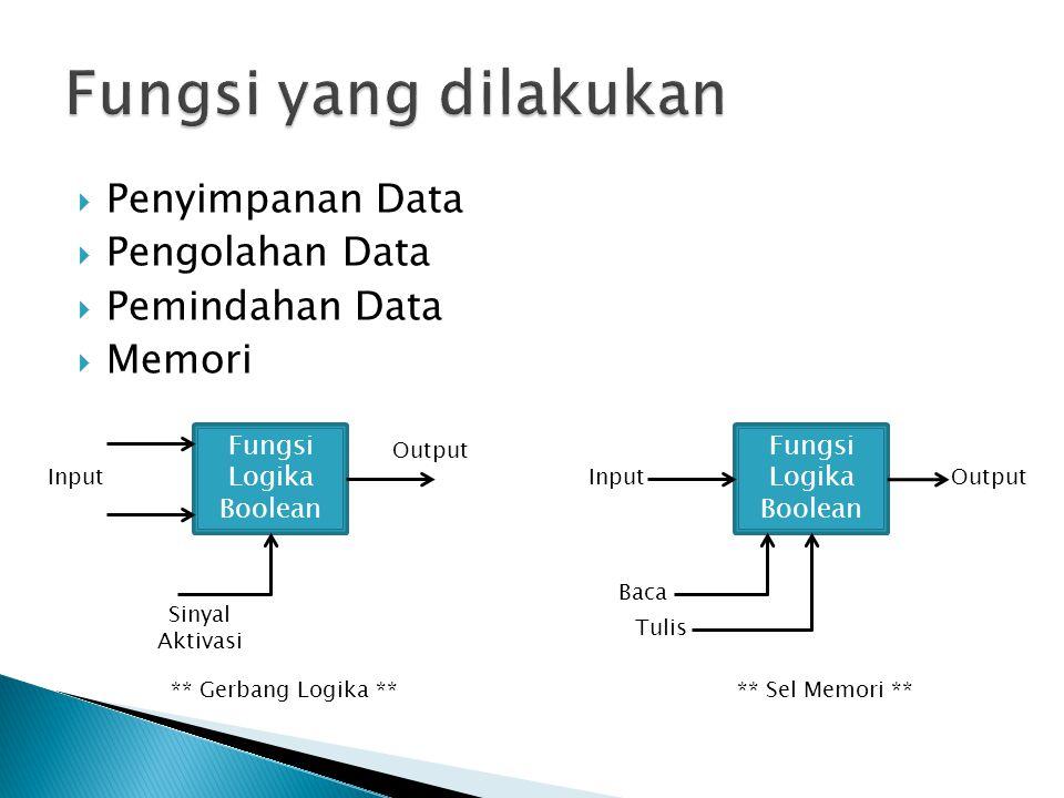  Penyimpanan Data  Pengolahan Data  Pemindahan Data  Memori Fungsi Logika Boolean Input Output Sinyal Aktivasi ** Gerbang Logika ** Fungsi Logika
