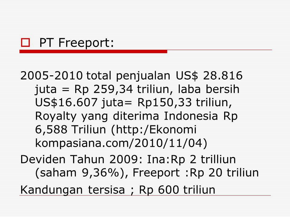  PT Freeport: 2005-2010 total penjualan US$ 28.816 juta = Rp 259,34 triliun, laba bersih US$16.607 juta= Rp150,33 triliun, Royalty yang diterima Indonesia Rp 6,588 Triliun (http:/Ekonomi kompasiana.com/2010/11/04) Deviden Tahun 2009: Ina:Rp 2 trilliun (saham 9,36%), Freeport :Rp 20 triliun Kandungan tersisa ; Rp 600 triliun