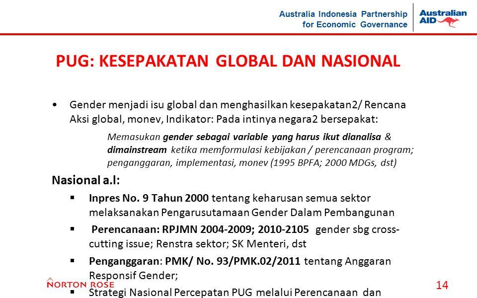 Australia Indonesia Partnership for Economic Governance PUG: KESEPAKATAN GLOBAL DAN NASIONAL Gender menjadi isu global dan menghasilkan kesepakatan2/
