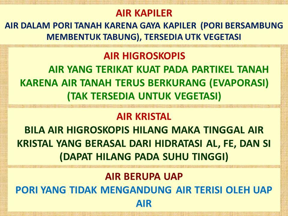 AIR HIGROSKOPIS AIR YANG TERIKAT KUAT PADA PARTIKEL TANAH KARENA AIR TANAH TERUS BERKURANG (EVAPORASI) (TAK TERSEDIA UNTUK VEGETASI) AIR KRISTAL BILA