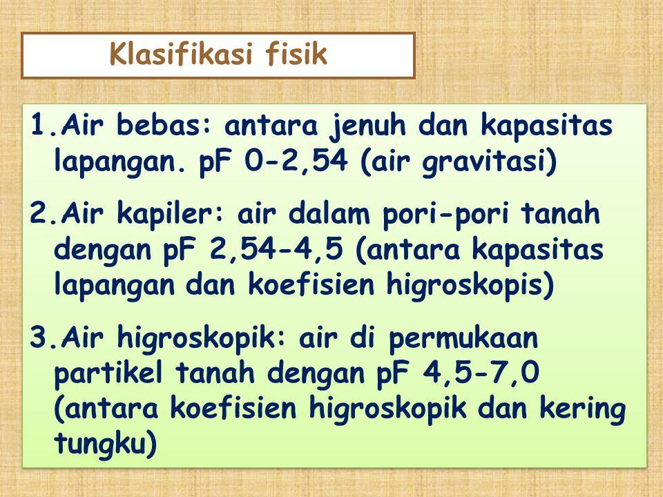 1.Air bebas: antara jenuh dan kapasitas lapangan. pF 0-2,54 (air gravitasi) 2.Air kapiler: air dalam pori-pori tanah dengan pF 2,54-4,5 (antara kapasi
