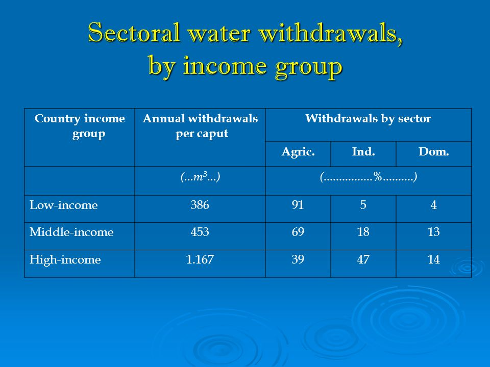 Sectoral water withdrawals, by income group Country income group Annual withdrawals per caput Withdrawals by sector Agric.Ind.Dom. (...m 3...) (......