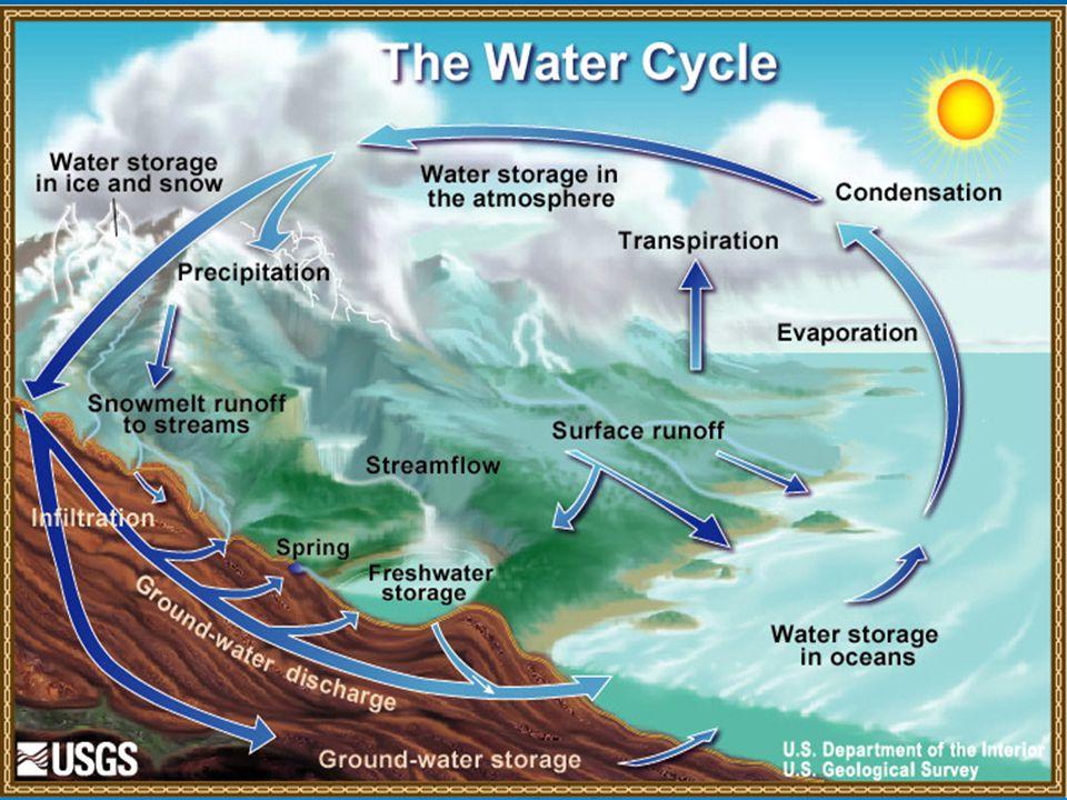 Potensi Air Indonesia: Air Tanah  Ketersediaannya relatif kecil, karena hanya 15- 20% dari CH yg meresap & membentuk air tanah  Pembentukan air tanah membutuhkan waktu relatif lama, mulai dari bulanan hingga ratusan tahun  Potensi air tanah Indonesia 141.5 milyar m 3 pada tahun 2000, tersebar di 424 cekungan.