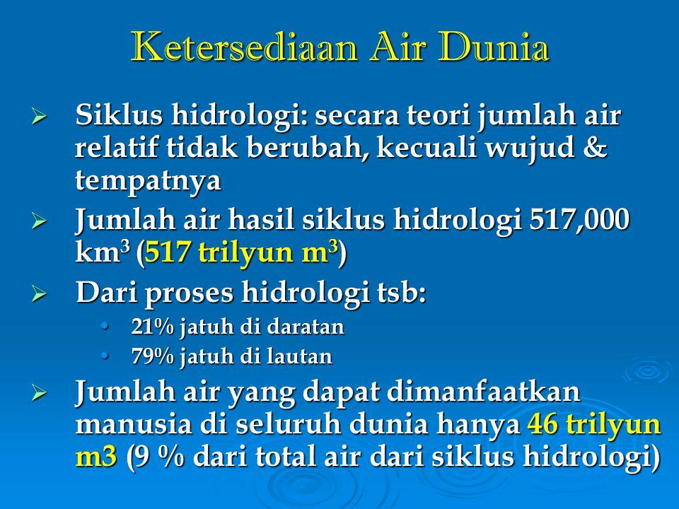 NoPulauKeterse- diaan Air Kebutuhan Air (juta m3/th) Surplus/Defisit Air (juta m3/th) 199520002015199520002015 1Sumatera111.077,719.164,825.297,549.583,291.912,985.780,261.494,5 2Jawa30.569,262.927,083.378,2164.672,0-32.357,8-52.809,0-134.102,8 3Kalimantan140.005,65.111,38.203,623.093,3134.894,3131.802,0116.912,3 4Sulawesi34.787,615.257,025.555,577.305,319.530,69.232,1-42.517,7 5Bali1.067,32.574,48.598,528.719,0-1.507,1-7.531,2-27.651,7 6NTB3.508,61.628,61.832,22.519,31.880,01.676,4989,3 7NTT4.251,21.736,22.908,18.797,12.515,01.343,1-4.545,9 8Maluku15.457,7235,7305,2575,415.222,015.152,514.882,3 9Papua350.589,7128,3283,41.310,6350.461,4350.306,3349.279,1 Indonesia691.314,6108.763,3156.362,2356.575,2582.551,3534.952,4334.739,4 Sumber : Kantor Menteri Negara Lingkungan Hidup, 1997 Proyeksi Ketersediaan dan Kebutuhan Air Indonesia, 2015