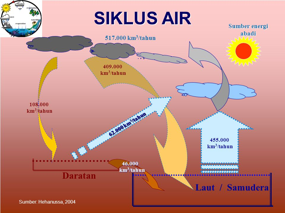 Potensi & Kebutuhan Air Indonesia Volume di udara Yang jatuh sebagai hujan: 21,120 mm/th Volume air di udara yang jatuh sebagai hujan: 3,034.4 milyar m3/tahun (100%) Aliran mantap: tertampung di waduk, sungai, danau, daerah konservasi air tanah, cekungan, dll: 758.6 milyar m3/tahun (25%) Keperluan: domestik dan Pertanian 103.1 milyar m3/tahun (3%) Terbuang langsung ke laut yang dapat menyebabkan banjir di beberapa daerah 2,172.8 milyar m3/tahun (72%) Perlu ditingkatkan: Konservasi air Akan terus meningkat, perlu demand management Perlu diturunkan dengan Konservasi air
