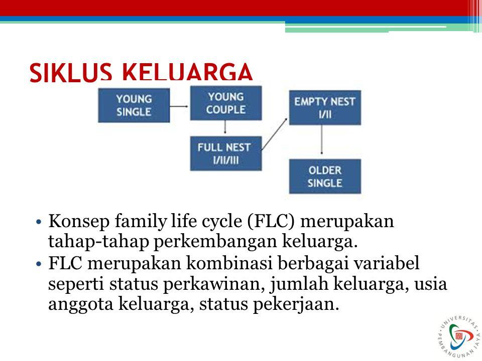 SIKLUS KELUARGA Konsep family life cycle (FLC) merupakan tahap-tahap perkembangan keluarga. FLC merupakan kombinasi berbagai variabel seperti status p