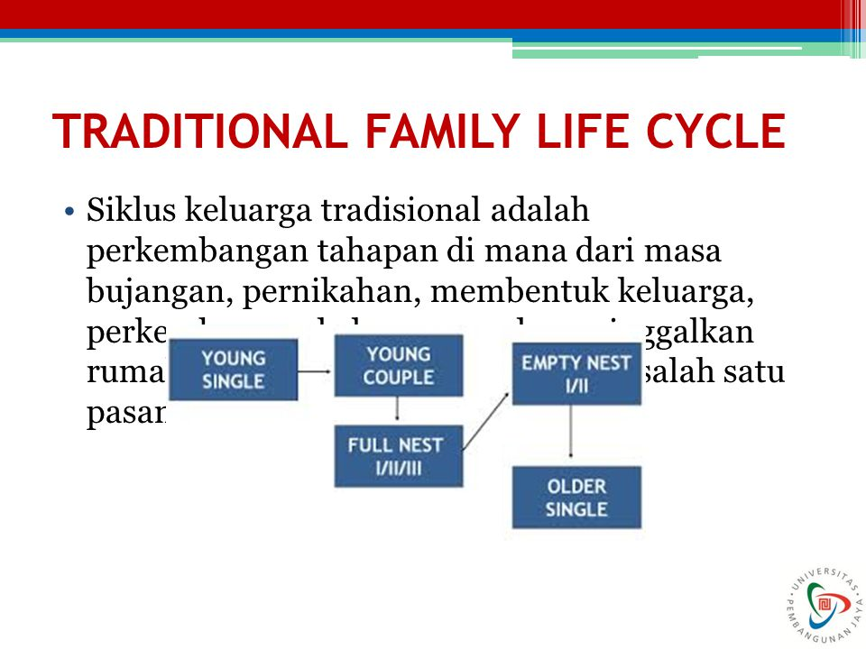 TRADITIONAL FAMILY LIFE CYCLE Siklus keluarga tradisional adalah perkembangan tahapan di mana dari masa bujangan, pernikahan, membentuk keluarga, perk