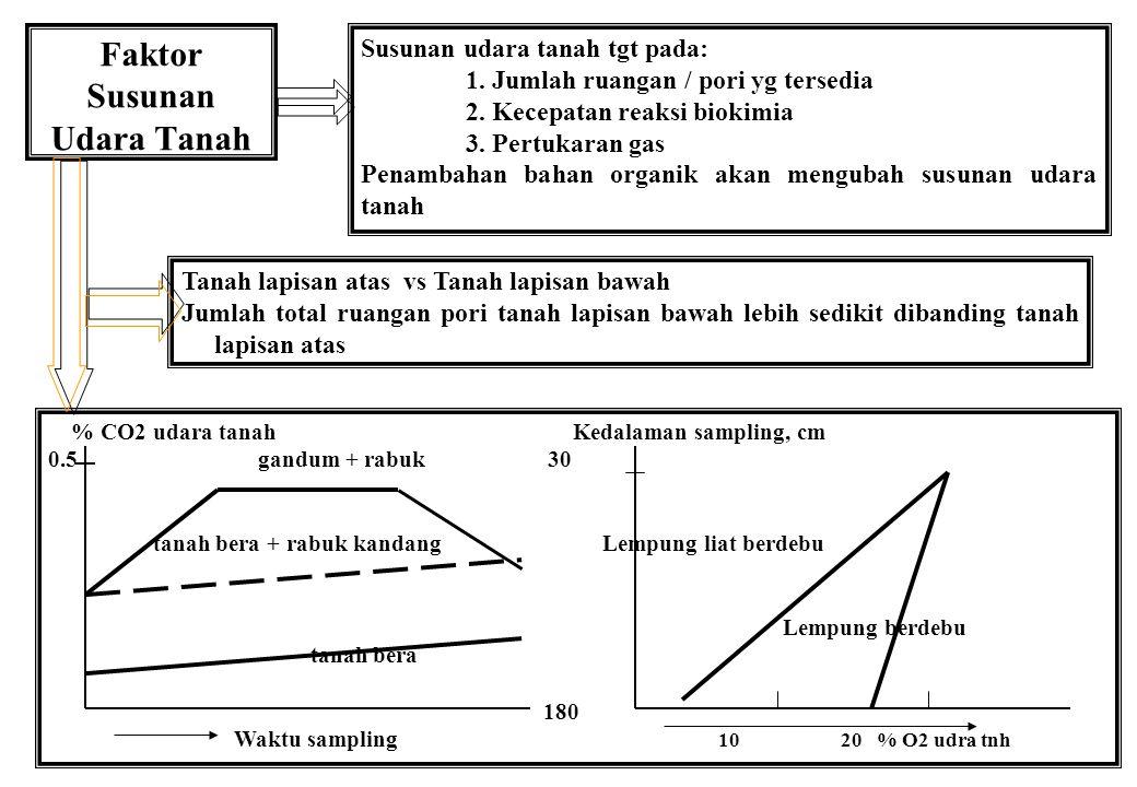 Faktor Susunan Udara Tanah Tanah lapisan atas vs Tanah lapisan bawah Jumlah total ruangan pori tanah lapisan bawah lebih sedikit dibanding tanah lapis
