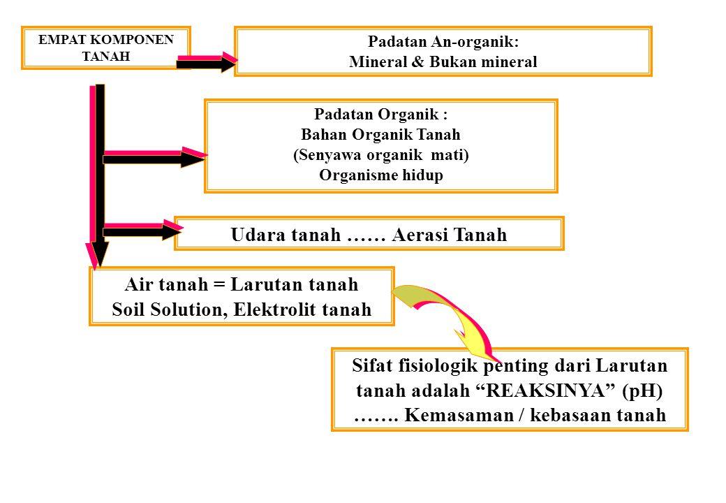 UDARA TANAH Tata-udara dalam tanah = AERASI TANAH Keseimbangan Udara-Air dalam tanah Tekstur Tanah Struktur Tanah