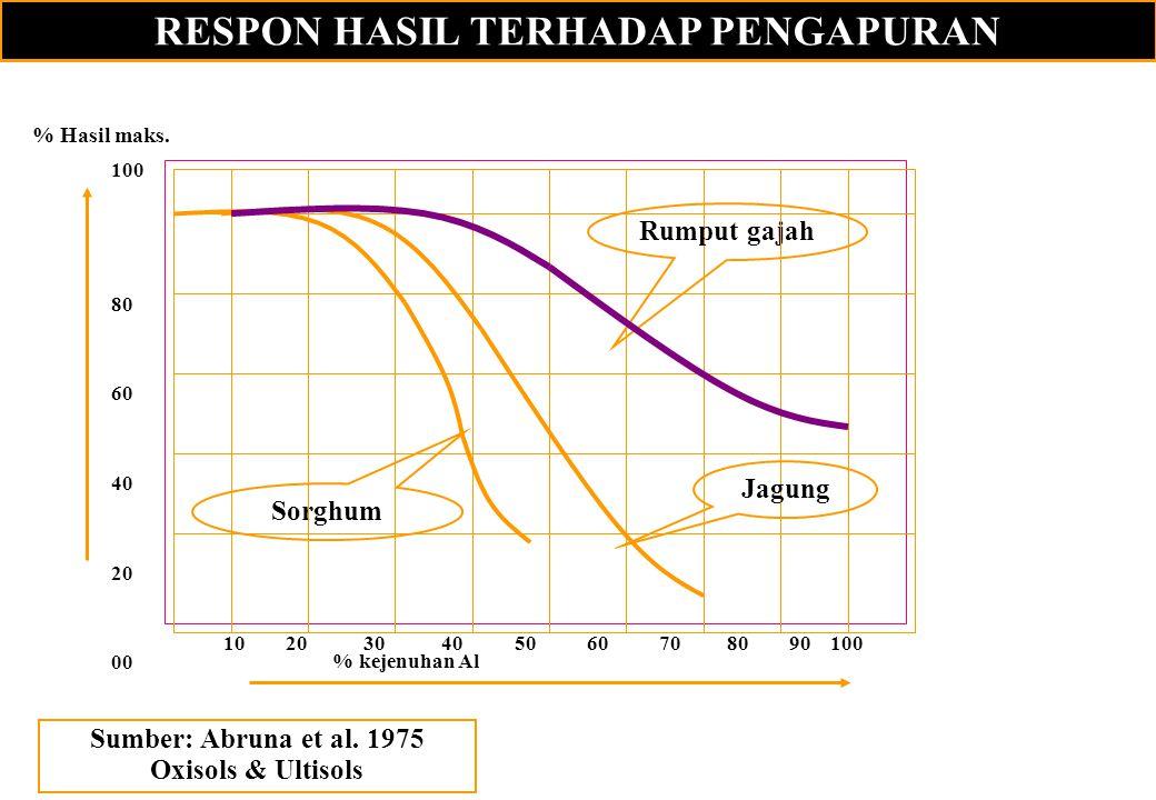 RESPON HASIL TERHADAP PENGAPURAN 10 20 30 40 50 60 70 80 90 100 % kejenuhan Al % Hasil maks. 100 80 60 40 20 00 Sumber: Abruna et al. 1975 Oxisols & U