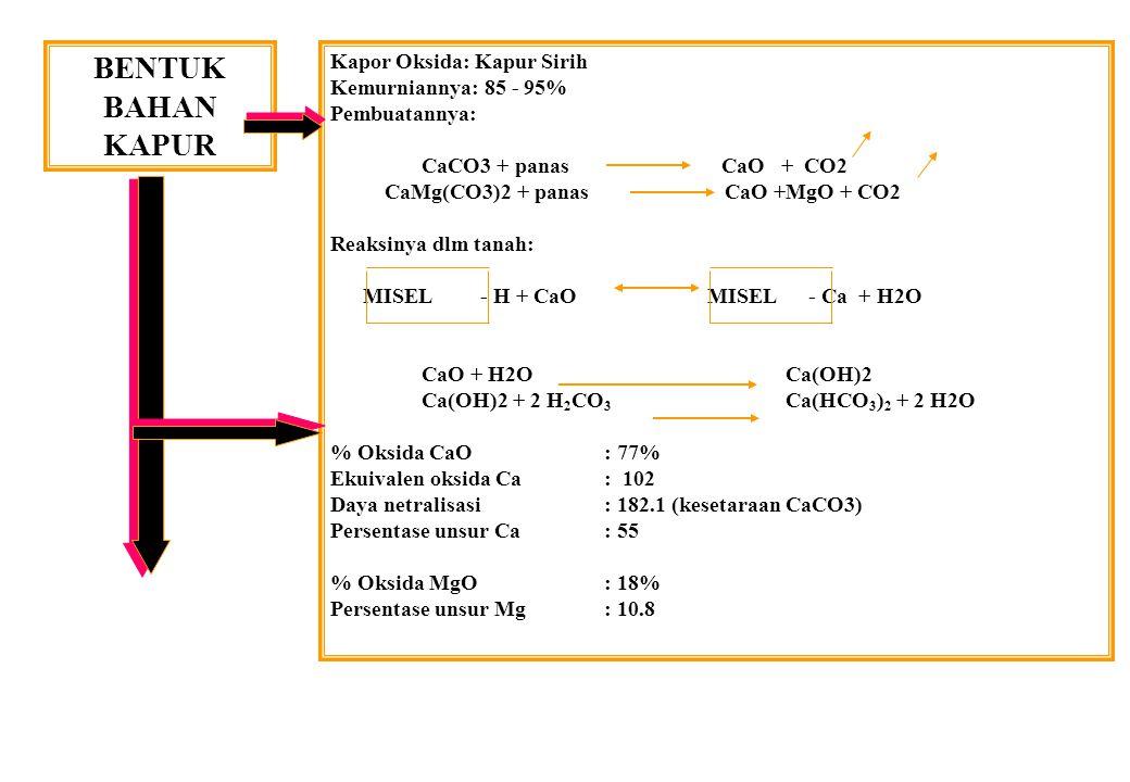 BENTUK BAHAN KAPUR Kapor Oksida: Kapur Sirih Kemurniannya: 85 - 95% Pembuatannya: CaCO3 + panas CaO + CO2 CaMg(CO3)2 + panas CaO +MgO + CO2 Reaksinya dlm tanah: MISEL - H + CaO MISEL - Ca + H2O CaO + H2O Ca(OH)2 Ca(OH)2 + 2 H 2 CO 3 Ca(HCO 3 ) 2 + 2 H2O % Oksida CaO : 77% Ekuivalen oksida Ca: 102 Daya netralisasi: 182.1 (kesetaraan CaCO3) Persentase unsur Ca: 55 % Oksida MgO : 18% Persentase unsur Mg: 10.8