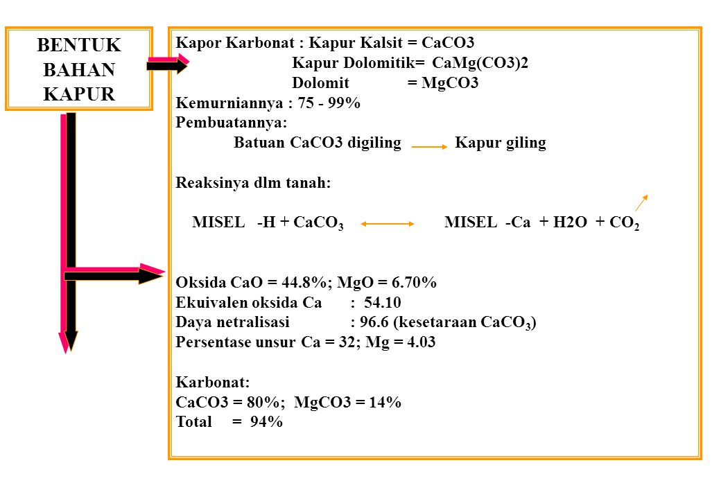 BENTUK BAHAN KAPUR Kapor Karbonat : Kapur Kalsit = CaCO3 Kapur Dolomitik= CaMg(CO3)2 Dolomit= MgCO3 Kemurniannya : 75 - 99% Pembuatannya: Batuan CaCO3 digiling Kapur giling Reaksinya dlm tanah: MISEL -H + CaCO 3 MISEL -Ca + H2O + CO 2 Oksida CaO = 44.8%; MgO = 6.70% Ekuivalen oksida Ca: 54.10 Daya netralisasi : 96.6 (kesetaraan CaCO 3 ) Persentase unsur Ca = 32; Mg = 4.03 Karbonat: CaCO3 = 80%; MgCO3 = 14% Total = 94%