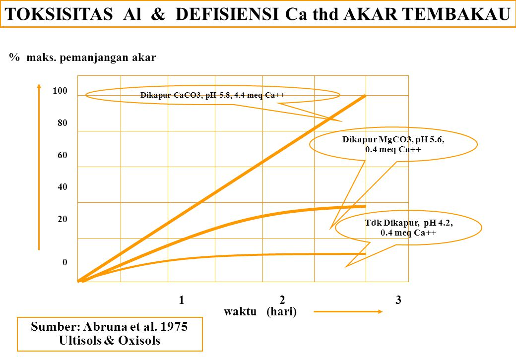 TOKSISITAS Al & DEFISIENSI Ca thd AKAR TEMBAKAU 1 2 3 waktu (hari) % maks. pemanjangan akar 100 80 60 40 20 0 Sumber: Abruna et al. 1975 Ultisols & Ox