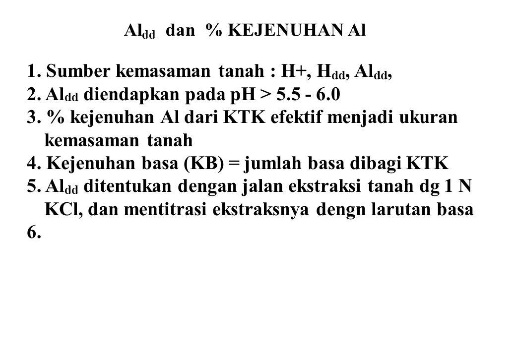Al dd dan % KEJENUHAN Al 1. Sumber kemasaman tanah : H+, H dd, Al dd, 2. Al dd diendapkan pada pH > 5.5 - 6.0 3. % kejenuhan Al dari KTK efektif menja