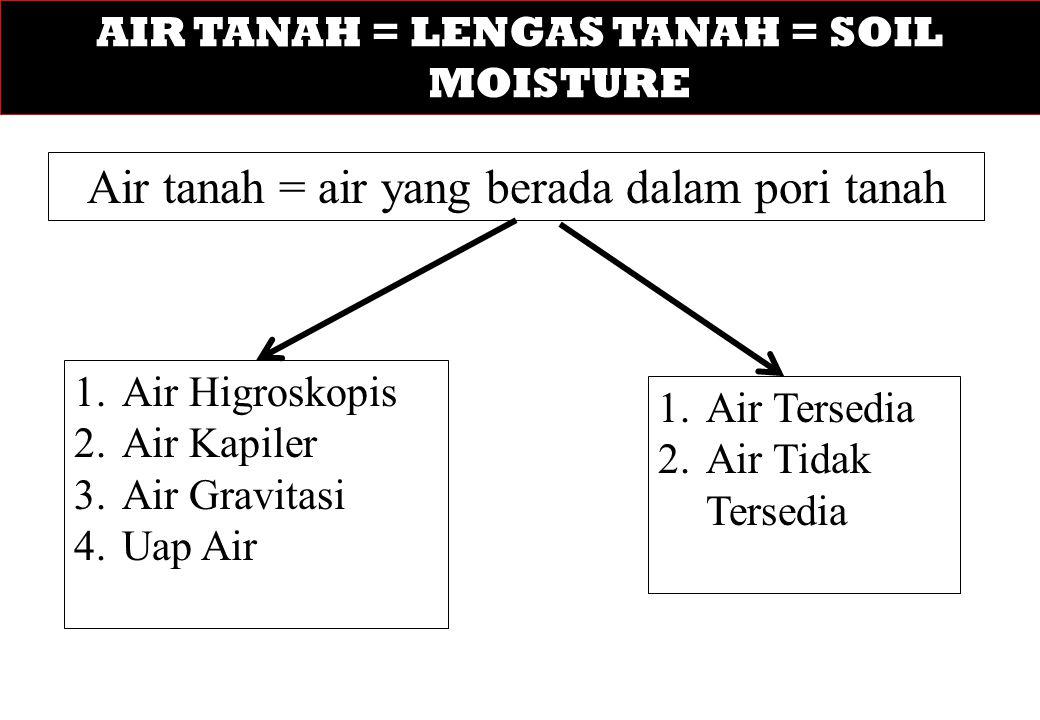 AIR TANAH = LENGAS TANAH = SOIL MOISTURE Air tanah = air yang berada dalam pori tanah 1.Air Higroskopis 2.Air Kapiler 3.Air Gravitasi 4.Uap Air 1.Air Tersedia 2.Air Tidak Tersedia