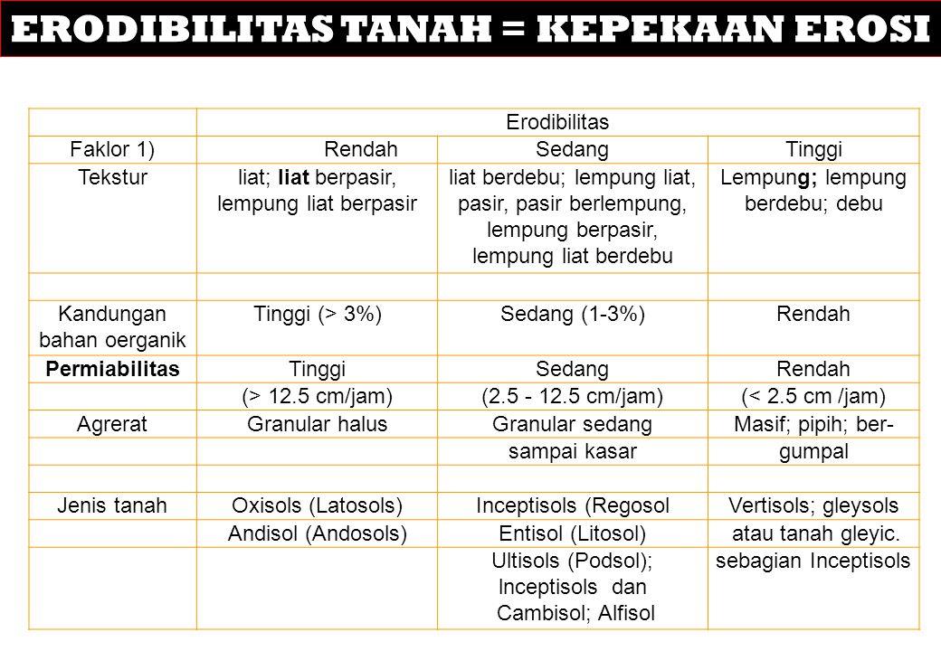 ERODIBILITAS TANAH = KEPEKAAN EROSI Erodibilitas Faklor 1)RendahSedangTinggi Teksturliat; Iiat berpasir, lempung liat berpasir liat berdebu; lempung liat, pasir, pasir berlempung, lempung berpasir, lempung liat berdebu Lempung; lempung berdebu; debu Kandungan bahan oerganik Tinggi (> 3%)Sedang (1-3%)Rendah PermiabilitasTinggiSedangRendah (> 12.5 cm/jam)(2.5 - 12.5 cm/jam)(< 2.5 cm /jam) AgreratGranular halusGranular sedangMasif; pipih; ber- sampai kasargumpal Jenis tanahOxisols (Latosols)Inceptisols (RegosolVertisols; gleysols Andisol (Andosols)Entisol (Litosol) atau tanah gleyic.