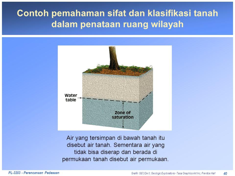 PL-3203 - Perencanaan Pedesaan 40 Contoh pemahaman sifat dan klasifikasi tanah dalam penataan ruang wilayah Air yang tersimpan di bawah tanah itu dise