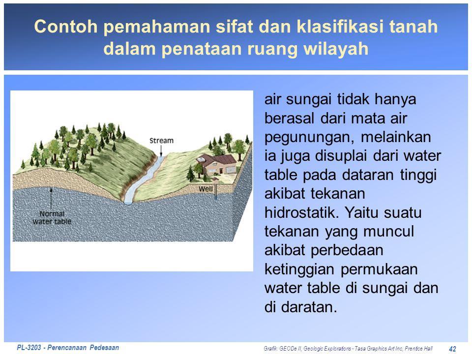 PL-3203 - Perencanaan Pedesaan 42 Contoh pemahaman sifat dan klasifikasi tanah dalam penataan ruang wilayah air sungai tidak hanya berasal dari mata a