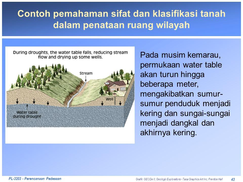 PL-3203 - Perencanaan Pedesaan 43 Contoh pemahaman sifat dan klasifikasi tanah dalam penataan ruang wilayah Pada musim kemarau, permukaan water table