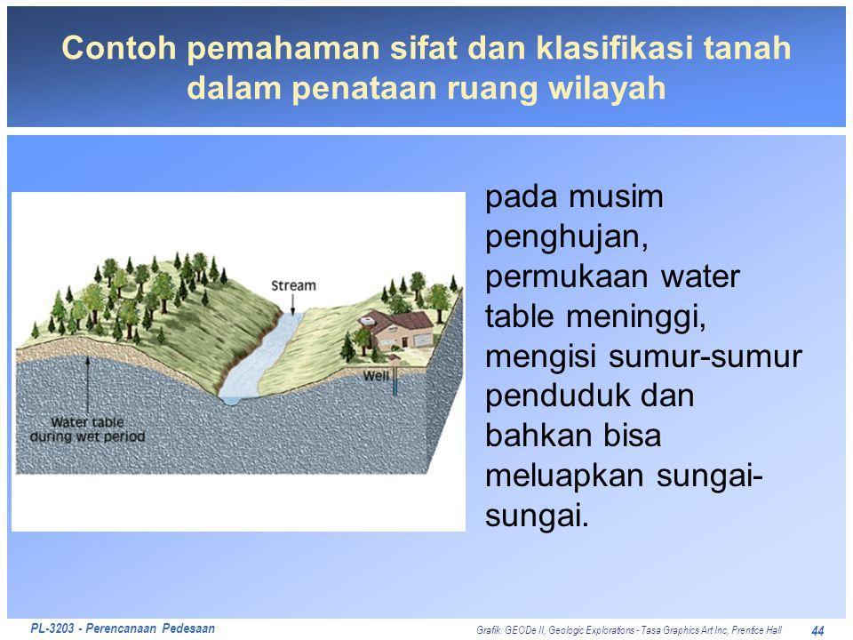 PL-3203 - Perencanaan Pedesaan 44 Contoh pemahaman sifat dan klasifikasi tanah dalam penataan ruang wilayah pada musim penghujan, permukaan water tabl