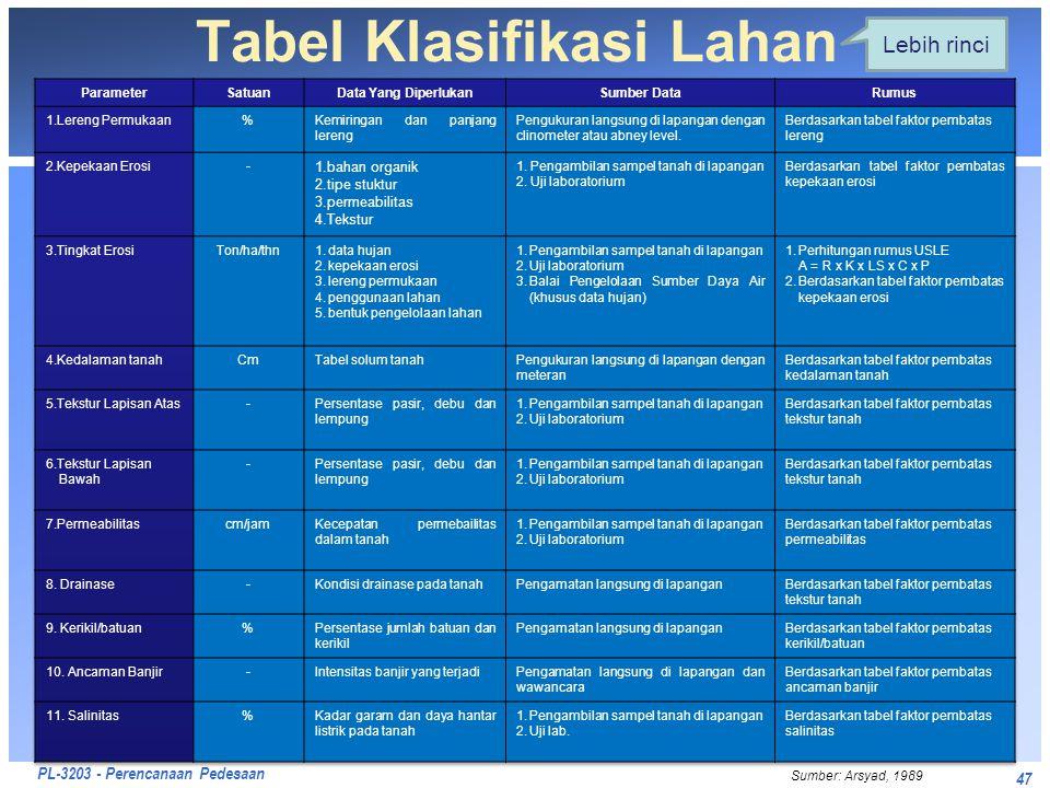 PL-3203 - Perencanaan Pedesaan 47 Tabel Klasifikasi Lahan Sumber: Arsyad, 1989 Lebih rinci