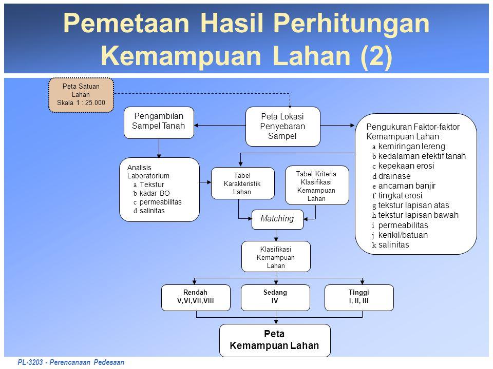 PL-3203 - Perencanaan Pedesaan Pemetaan Hasil Perhitungan Kemampuan Lahan (2) Pengambilan Sampel Tanah Peta Lokasi Penyebaran Sampel Analisis Laborato