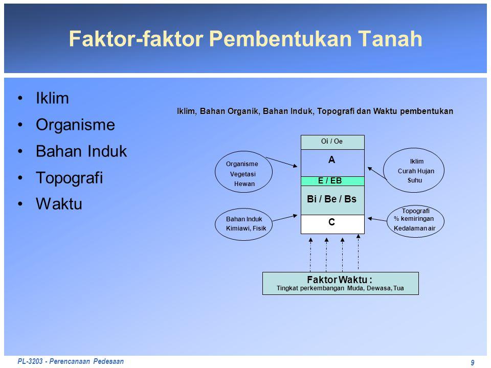 PL-3203 - Perencanaan Pedesaan 9 Faktor-faktor Pembentukan Tanah Iklim Organisme Bahan Induk Topografi Waktu Iklim, Bahan Organik, Bahan Induk, Topogr