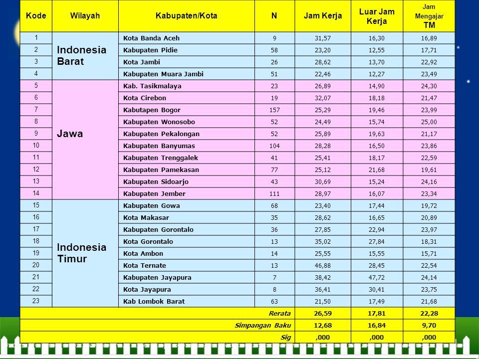KodeWilayahKabupaten/KotaNJam Kerja Luar Jam Kerja Jam Mengajar TM 1 Indonesia Barat Kota Banda Aceh931,57 16,30 16,89 2 Kabupaten Pidie5823,20 12,55 17,71 3 Kota Jambi2628,62 13,70 22,92 4 Kabupaten Muara Jambi5122,46 12,27 23,49 5 Jawa Kab.